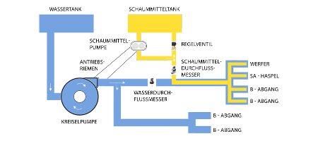 Druckzumischanlage AutoMix